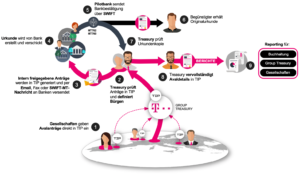 Aval-Management Workflow Deutsche Telekom