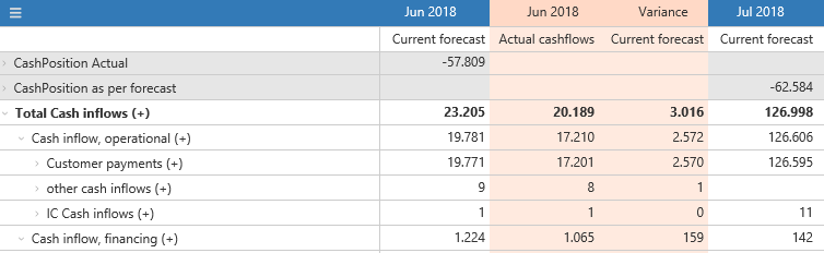 Compare forecasts