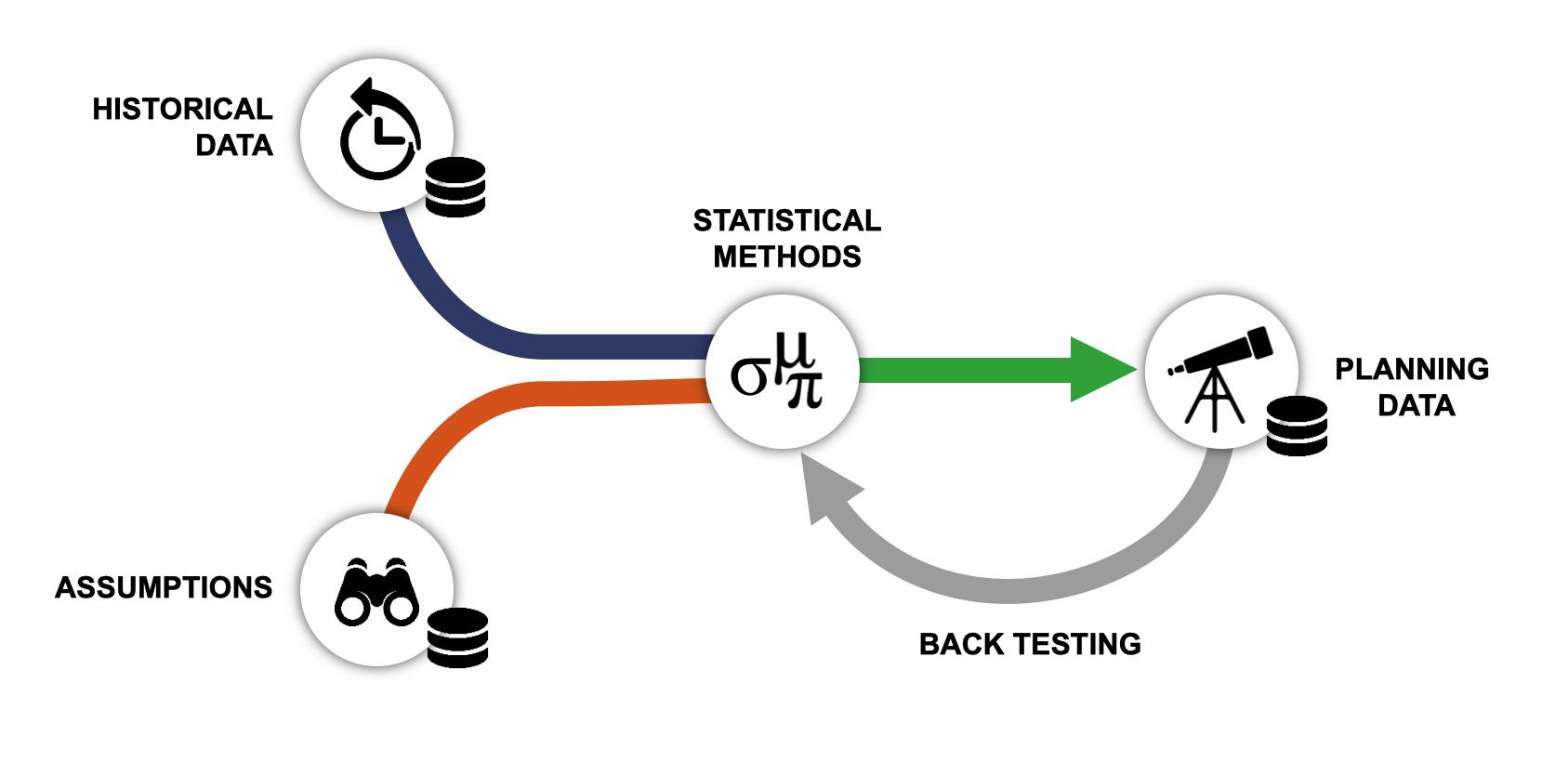 Predictive Analytics Scheme