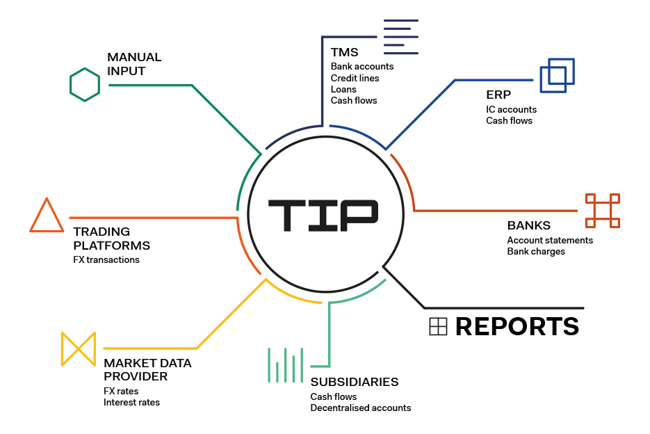 System Landscape with TIP