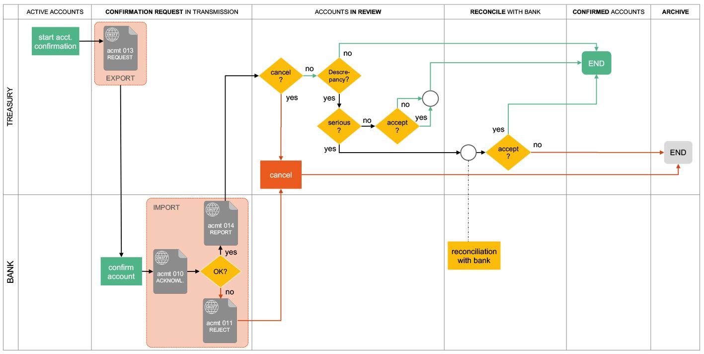 TIPCO Workflow Kontenbestätigung eBAM