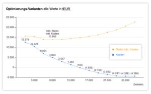 FX-Risiko optimieren und Kosten sparen
